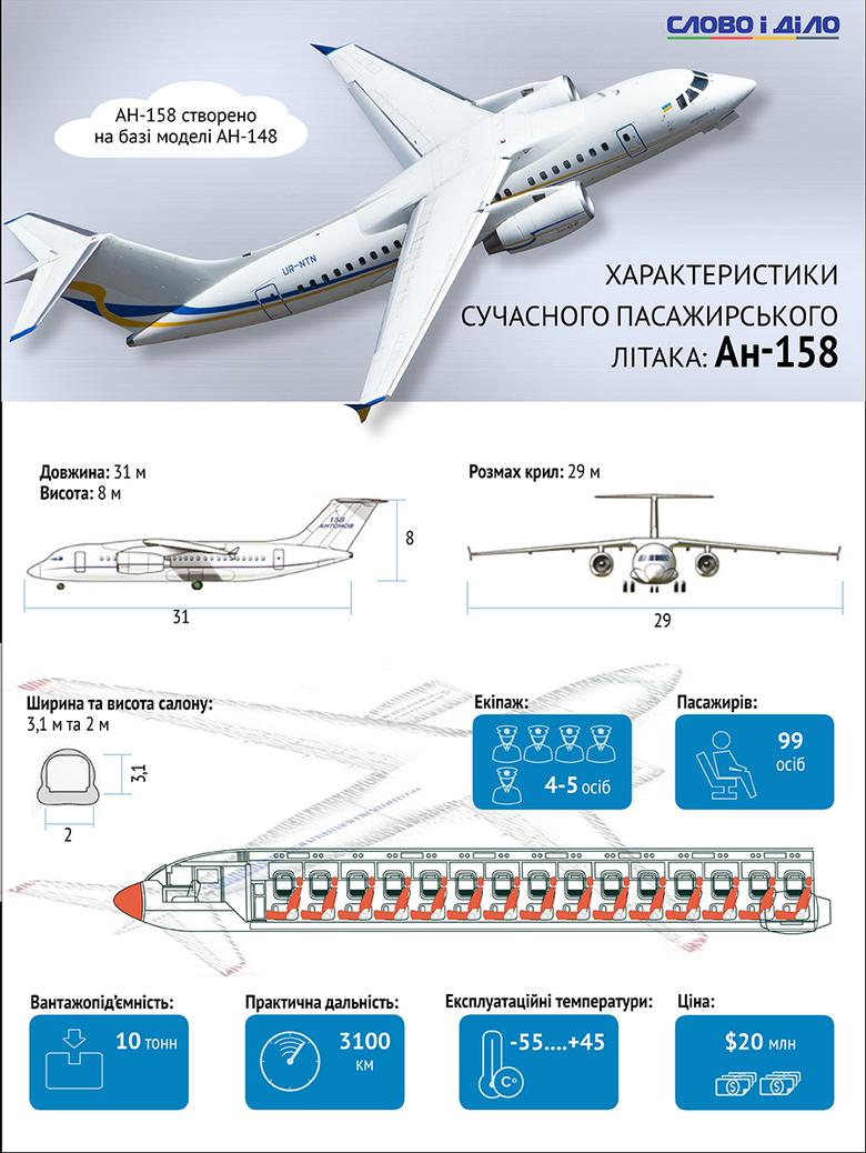 Ан-158 є подовженою версією базової моделі з підвищеною місткістю. Візуально Ан-158 практично не відрізняється від Ан-148, проте має ряд інновацій.