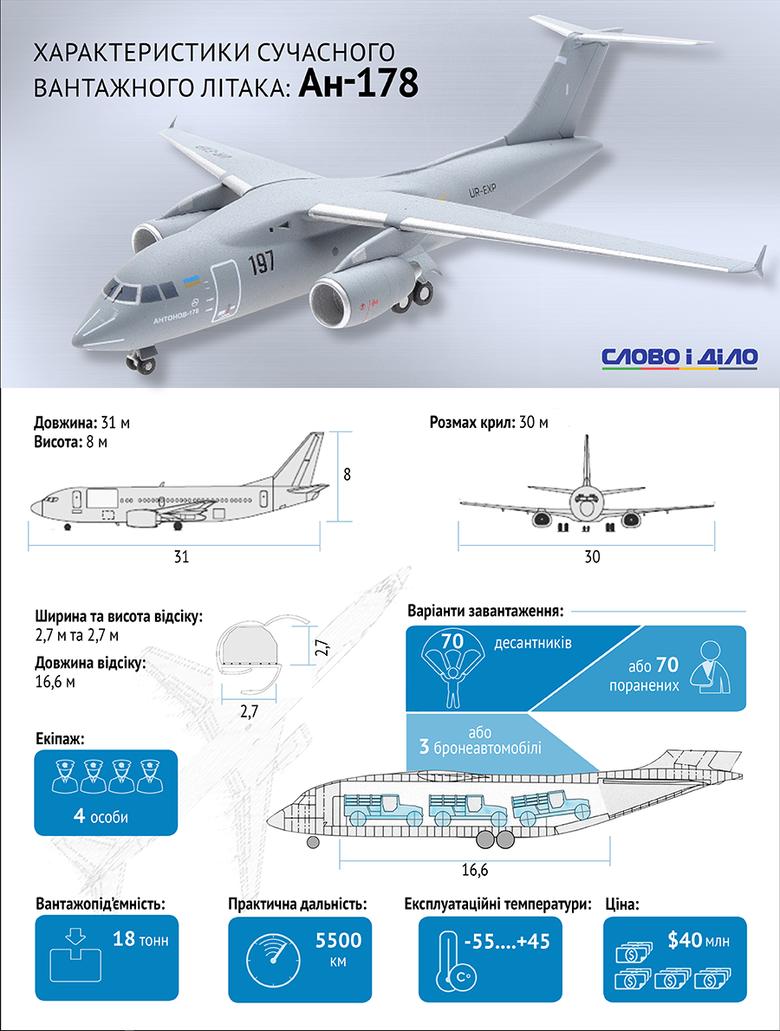 Ан-178 – український близькомагістральний транспортний літак на базі Ан-158, який своєю чергою є просунутою модифікацією Ан-148 і позиціонується на ринку як заміна транспортним літакам Ан-12.