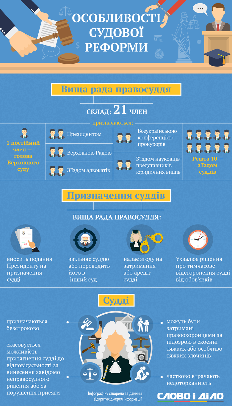Слово і Діло вирішило показати, які зміни в роботу вітчизняної системи правосуддя внесла Верховна Рада України.