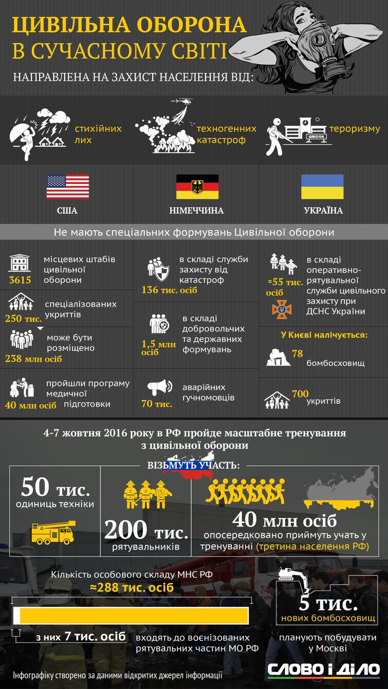 Слово і Діло підготувало інфографіку про сучасну цивільну оборону, про те, на що вона спрямована та як виглядає.