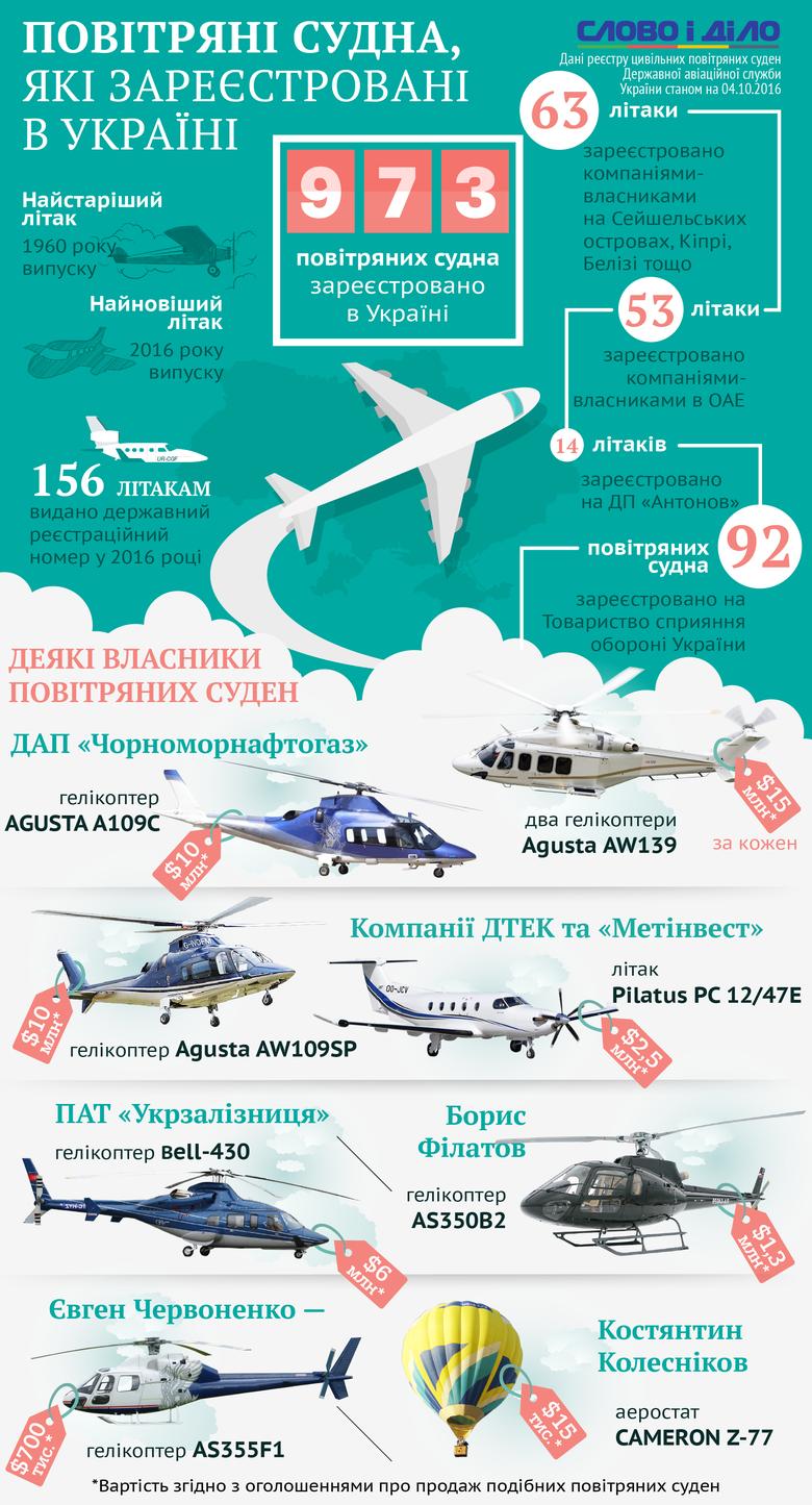В українському небі літають 973 цивільних літаки, 116 з яких належать компаніям-власникам, зареєстрованим в офшорних зонах або ОАЕ.