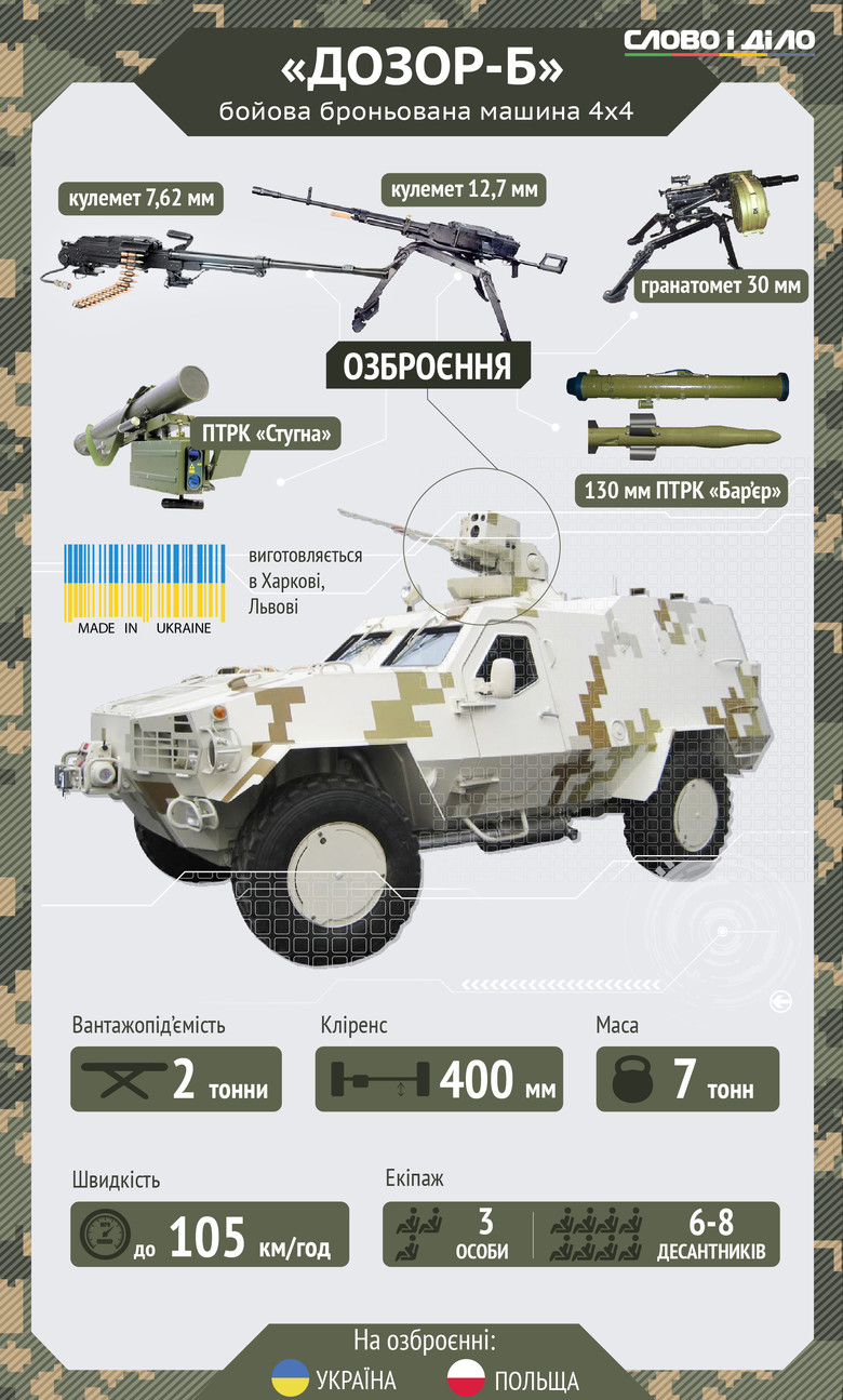 """На Донбасі воюють """"Дозори"""" та """"Буцефали"""" - фото 2"""