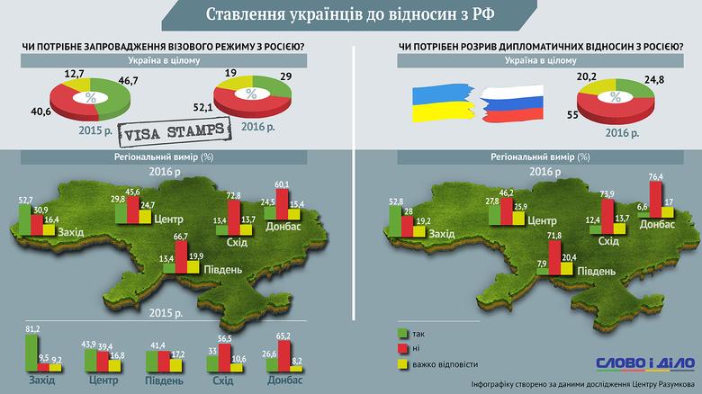 Ідею запровадження візового режиму та розриву дипломатичних відносин із Росією найбільш гаряче підтримують на заході України.