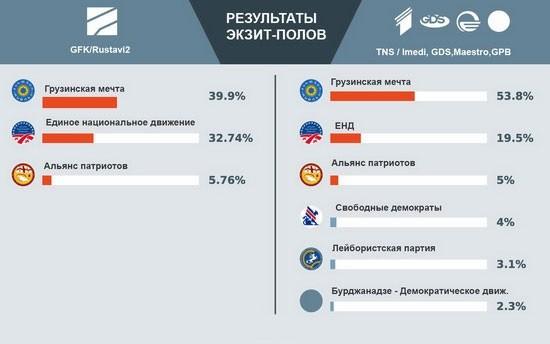 Після закінчення голосування о 20.00 за місцевим часом (19.00 за київським) у Грузії оприлюднили дані екзит-полів на виборах у парламент.