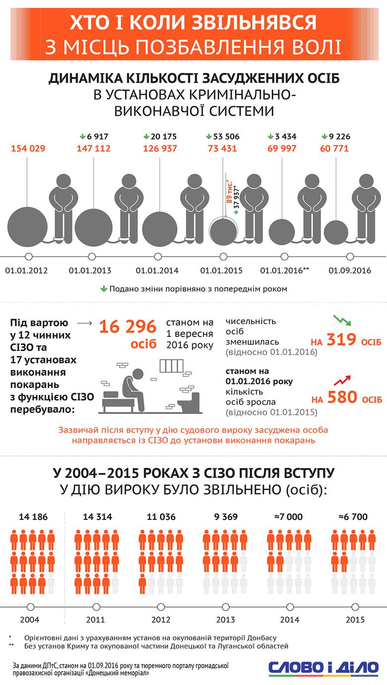 Согласно закону Савченко, по состоянию на 20 сентября на свободу вышли 8,2 тыс. осужденных, из которых почти 800 уже успели совершить повторные преступления. Слово и Дело разбиралось в том, что за ящик Пандоры нардепы открыли в прошлом году.