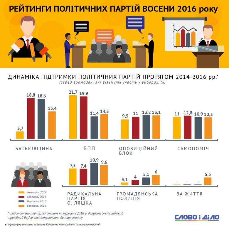 Слово и Дело продемонстрировало динамику изменений и нынешний уровень поддержки избирателями Украины ведущих политических партий, определенные социологами.
