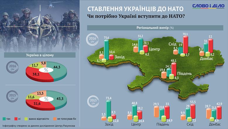 Відсоток прихильників вступу до ЄС серед українців за останній рік знизився, а от тих, хто підтримує вступ до НАТО – зріс.