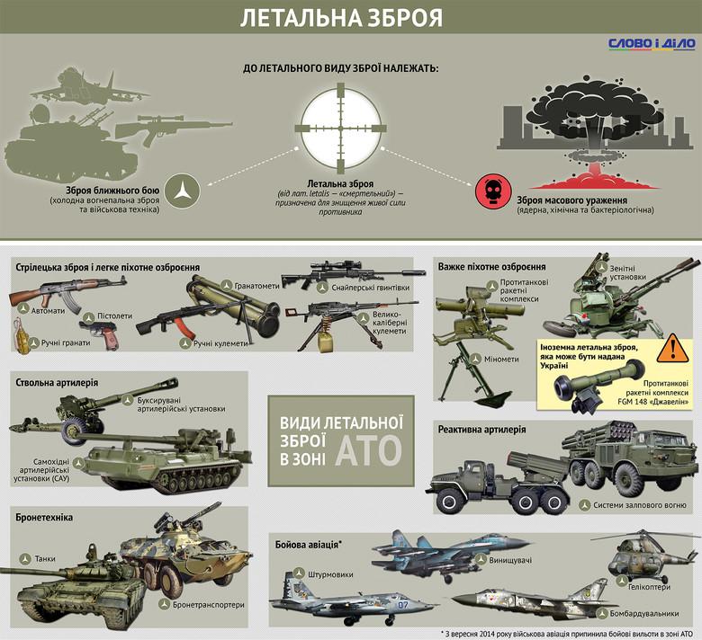 В АТО з летальної зброї є багато – від пістолетів до авіації - фото 1