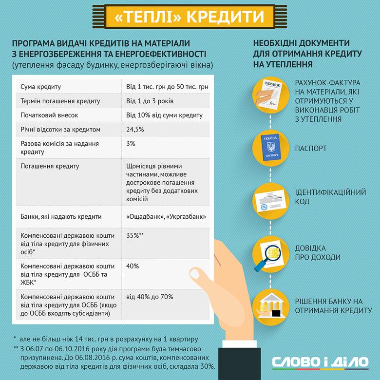 В Україні поновлено реалізацію програми так званих теплих кредитів. Слово і Діло вирішило нагадати, хто і як саме може ними скористатися.