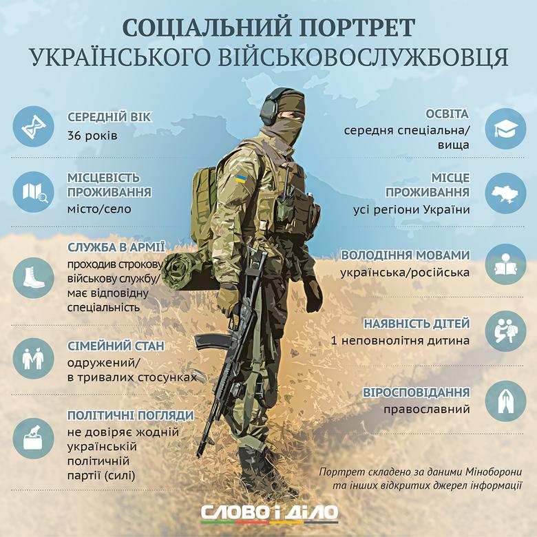 Напередодні Дня захисника України Слово і Діло склало соціальний портрет типового представника однієї з найбільш шанованих і потрібних у нас час професій – військовослужбовця.