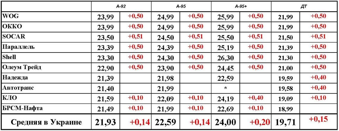 Дизель цена за литр цена в долларах