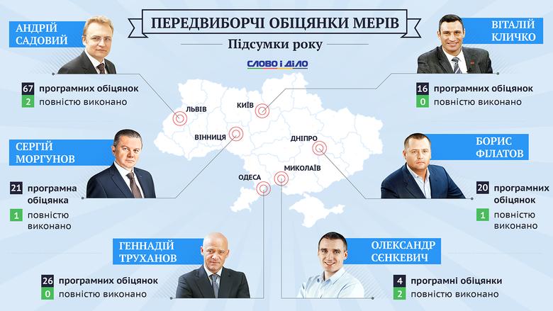 Як виявилося, в середньому з усіх передвиборчих обіцянок обраних торік мерів українських міст, виконана лише кожна 12-та.