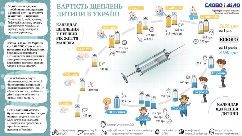 Слово и Дело подсчитало, сколько стоит в Украине стандартный курс вакцинации для детей от 0 до 16 лет.