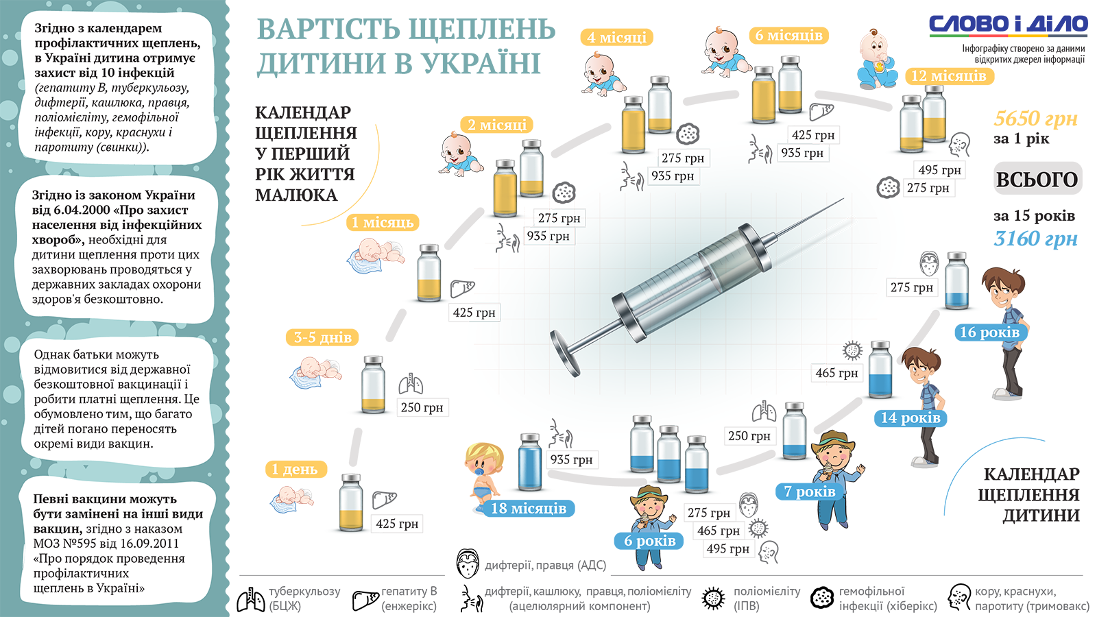 График прививок для детей до 3 лет: что нужно знать родителям
