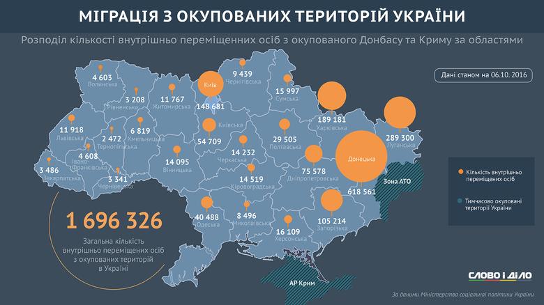 Із майже 1,7 млн українців, що змушені були залишити свої домівки через окупацію Криму і Донбасу, більшість проживають у Донецькій, Луганській, Харківській областях та Києві.