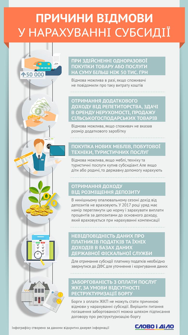 http://media.slovoidilo.ua/media/infographics/3/25725/25725-1_uk_normal.png