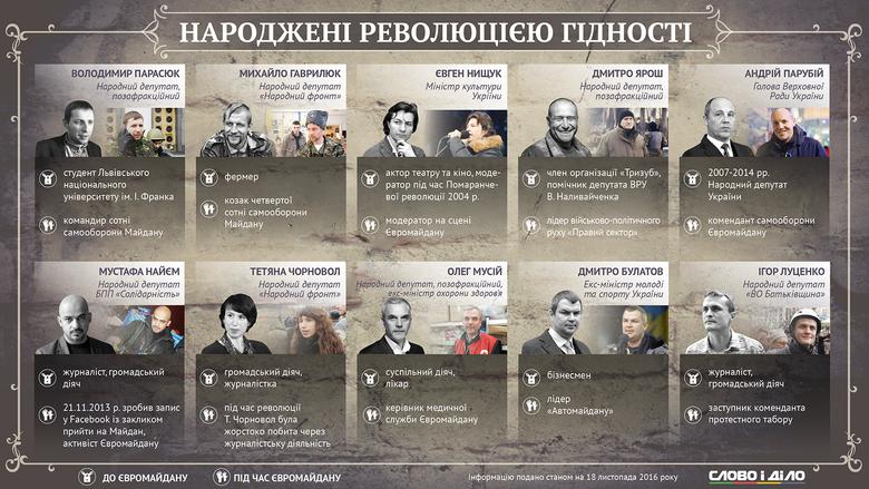 В третью годовщину Революции Достоинства Слово и Дело решило вспомнить, кем были до начала Евромайдана люди, сделавшие благодаря ему удачную политическую карьеру.