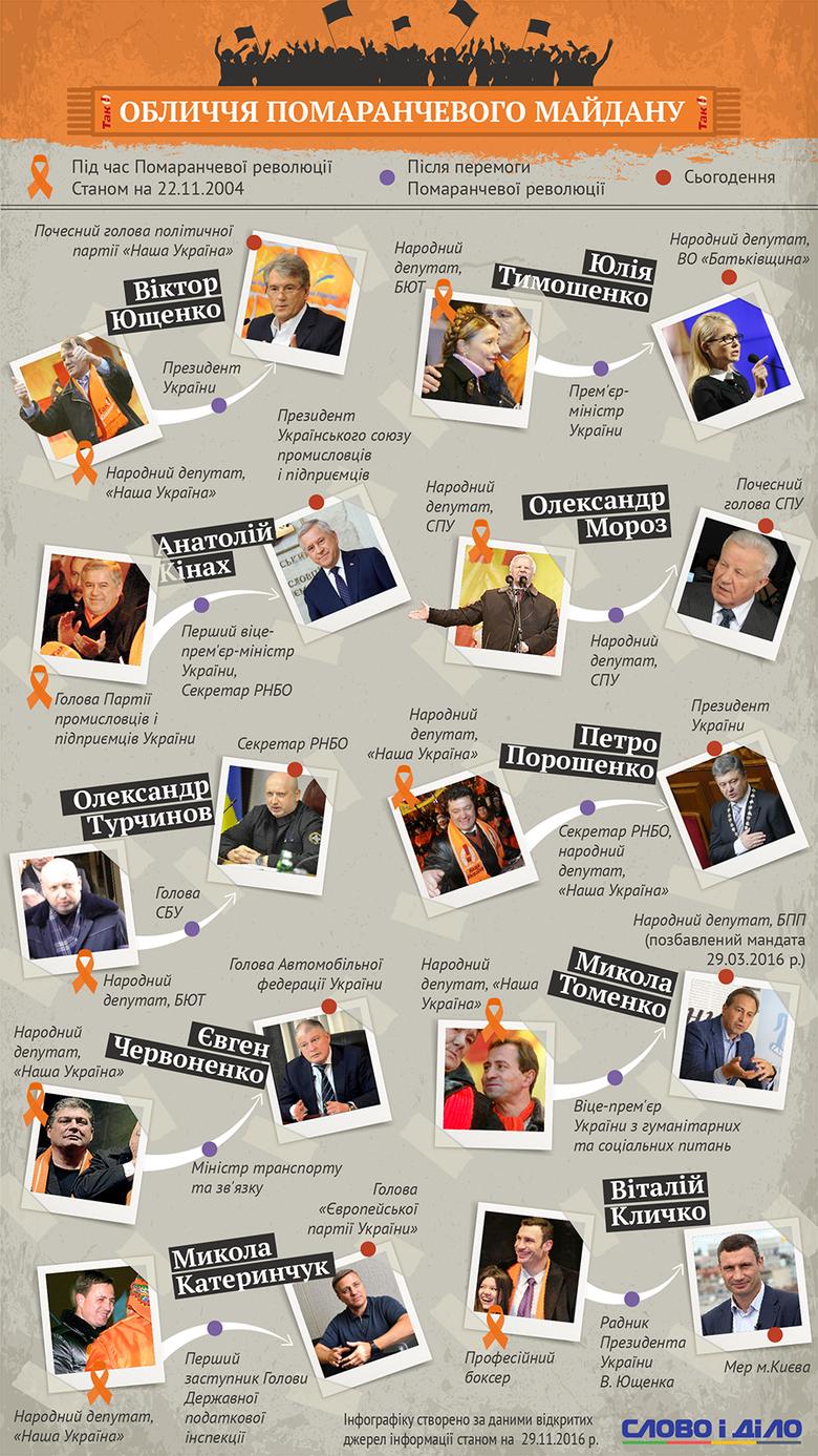 У дні, коли вся Україна відзначає річницю двох Майданів, Слово і Діло вирішило нагадати, з яким політичним багажем політики підійшли до Помаранчевої революції і чого їм вдалося досягнути згодом.
