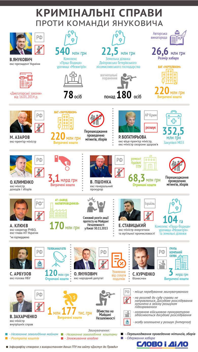 Слово і Діло показало, які кримінальні провадження відкриті проти екс-президента Віктора Януковича та його оточення.