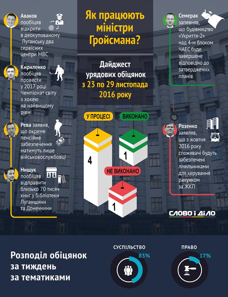 Члени Кабінету міністрів України протягом 23-29 листопада дали 4 нових та виконали й провалили по одній обіцянці.