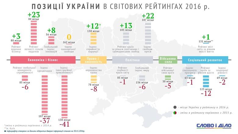 Україна впала на 41 позицію в рейтингу інвестиційної привабливості, а от платити податки стало відносно простіше.
