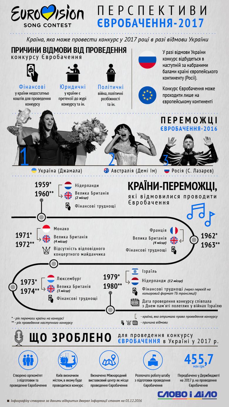 Пісенний конкурс Євробачення-2017 може відбутись у Росії, якщо Україна негайно не виконає всіх необхідні умови.