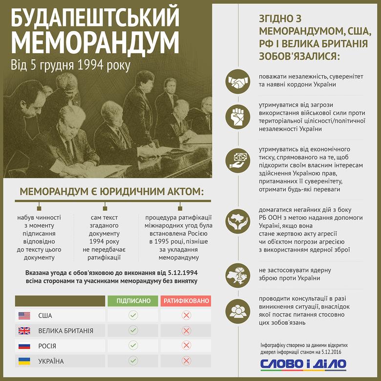 5 грудня 1994 року Сполучене королівство, США, РФ і Україна підписали Будапештський меморандум, яким останній гарантувалися територіальна цілісність і непорушність кордонів.