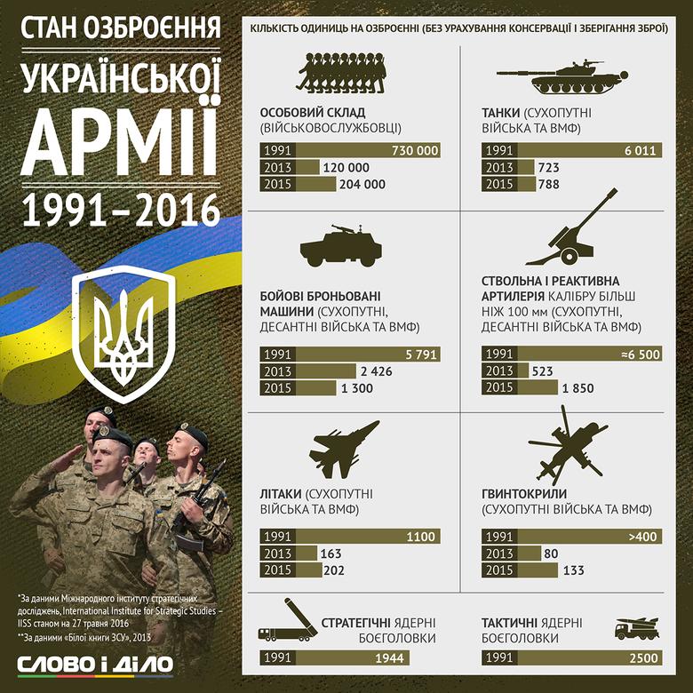 Редакція Слово і Діло подає до огляду кількість одиниць техніки, які знаходяться на озброєнні української армії без урахування зброї, що знаходиться на консервації та зберіганні.