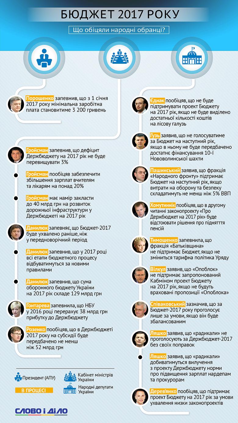 Слово і Діло зібрало всі актуальні обіцянки чиновників і депутатів щодо того, яким буде Бюджет України на 2017 рік.