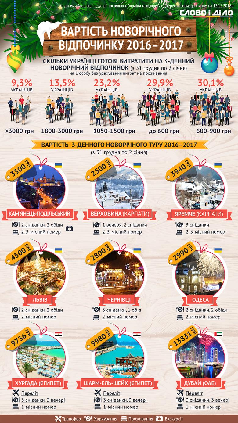 За 600 грн дома или за 13,8 тыс. грн на отдыхе в теплых краях? Слово и Дело узнало, как и за какие суммы собираются провести 3-дневный новогодний отпуск украинцы.
