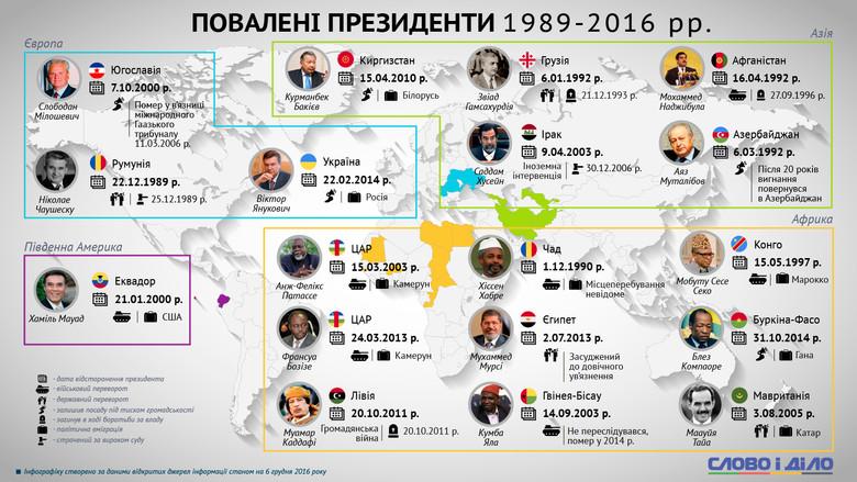 У дні, коли вся країна згадує події трирічної давнини, що відбувалися на Майдані Незалежності, Слово і Діло вирішило нагадати читачам про долю сучасних президентів, позбавлених влади внаслідок революцій.