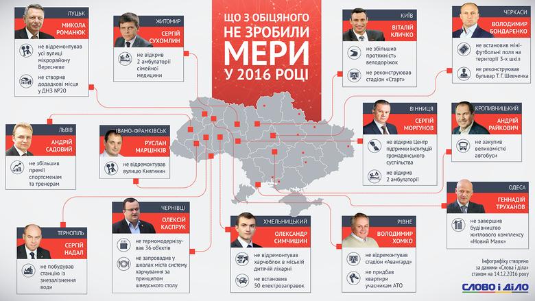 Слово і Діло зібрало найважливіші обіцянки голів обласних центрів України, що вже не можуть бути виконаними в 2016 році.