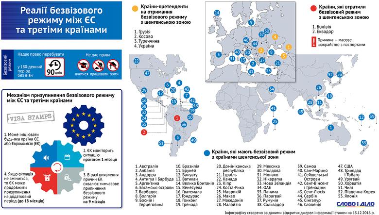 Слово і Діло склало інфографіку щодо реалій безвізового режиму третіх країн з Євросоюзом, а також щодо ухваленого механізму призупинення безвізу.