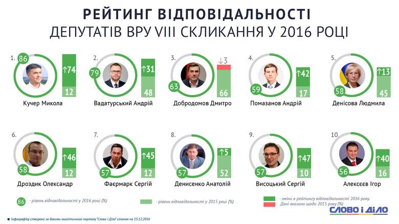 Підбиваючи підсумки 2016 року, Слово і Діло визначило, хто з народних депутатів найкраще працював над виконання власних обіцянок, а хто їх лише роздавав.