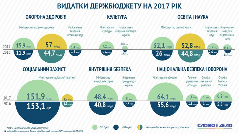Найбільше витрати збільшаться на освіту та оборону – 32,1 і 64,1 мільярда гривень відповідно.