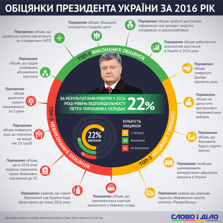 У 2016 році український Глава держави Петро Порошенко виконав 22 відсотки обіцянок. Зокрема, збільшив контрактну складову ЗСУ.