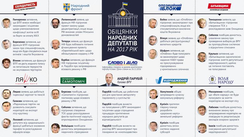 Слово і Діло обрало ключові обіцянки народних депутатів України, які ті дали на наступний рік.