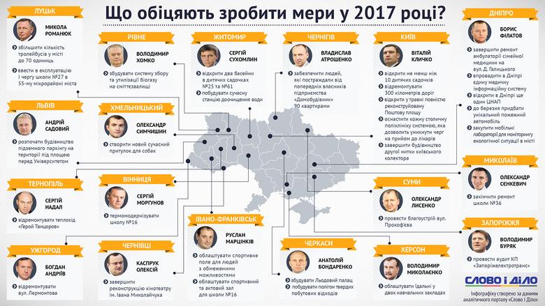 Слово і Діло зібрало найважливіші обіцянки міських голів обласних центрів України, які вони збираються реалізувати у 2017 році.
