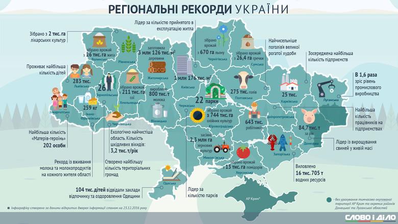 Региональные рекорды Украины в 2016 году: где в прошлом году собирали крупнейшие урожаи и строили больше всего жилья.
