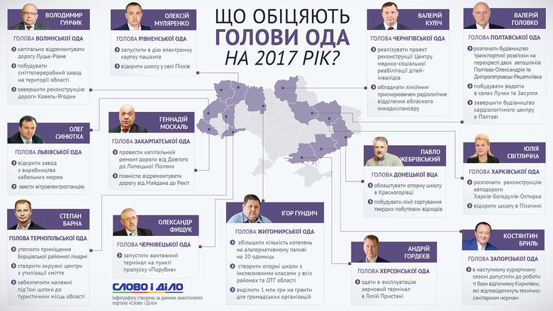 Слово і Діло дослідило найважливіші обіцянки голів обласних адміністрацій України на 2017 рік.