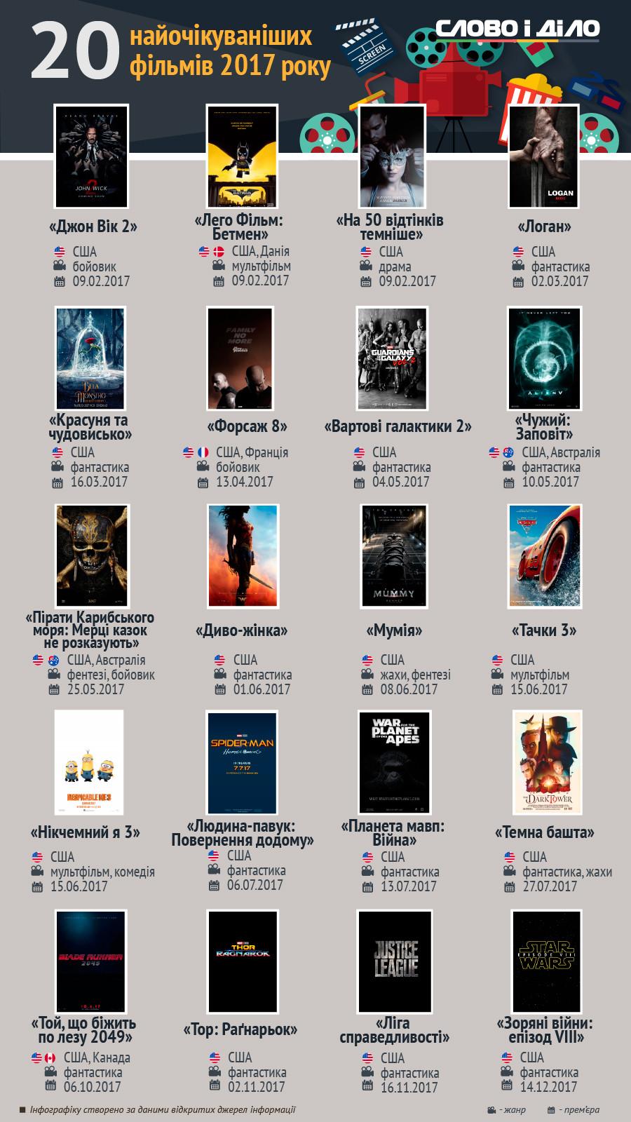 Российское кино в 2017м Какие фильмы стоит ждать