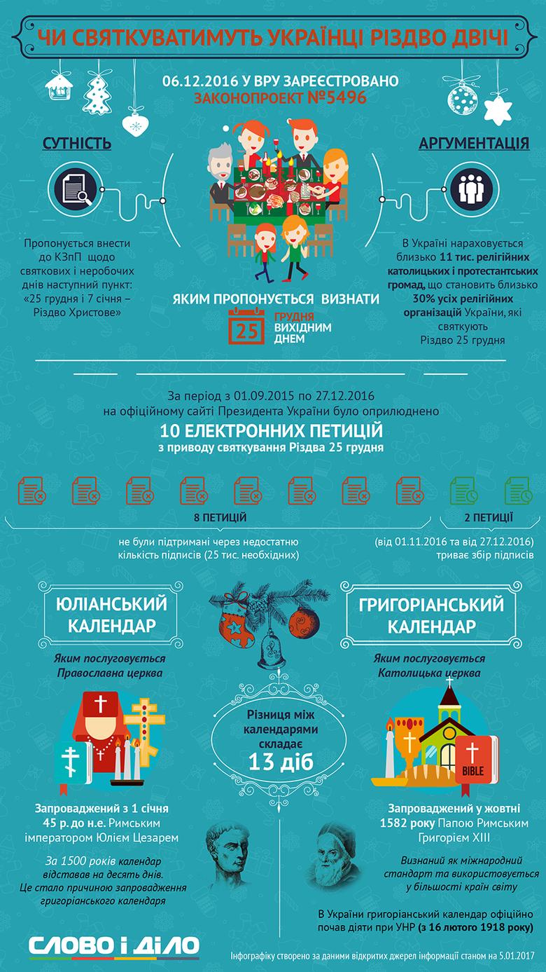 Народні депутати пропонують започаткувати ще один вихідний день – 25 грудня. Цього дня більшість християн світу святкують Різдво. Чи можливо, щоб цей варіант став компромісним для українців?