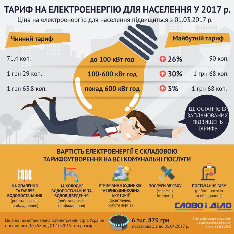 З 1 березня тариф на електроенергію зросте на 30 відсотків і складе 1,68 грн за кВт·год у межах найбільш поширеної норми споживання в межах від 100 до 600 кВт·год.