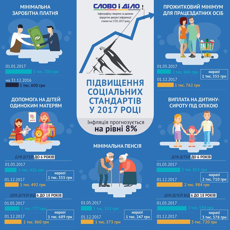 2017 року в Україні будуть збільшені майже всі основні види соціальних та зарплатних виплат: мінімальна заробітна плата, прожитковий мінімум, допомога на утримання дітей матерям-одиначкам тощо.