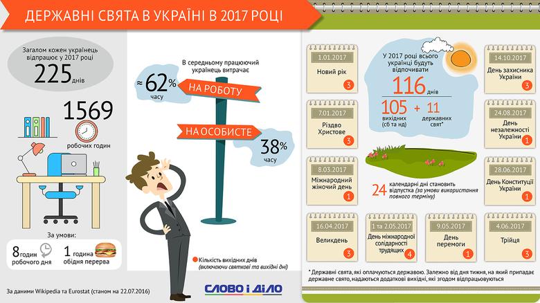 У сумі державні свята та вихідні в 2017 році складуть 116 днів. Крім того, кожен українець, що працює, має право на 24 дні оплачуваної відпустки.
