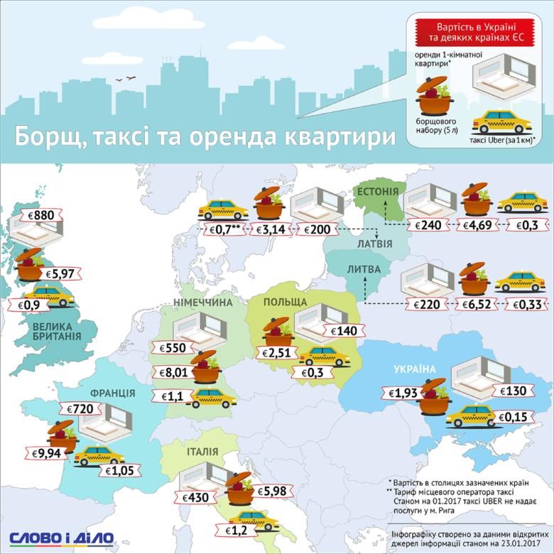 Вартість забезпечення основних життєвих потреб у країнах Європейського Союзу відчутно вища, ніж в Україні, однак, наприклад, у Польщі цей показник відрізняється від нашого не дуже суттєво.