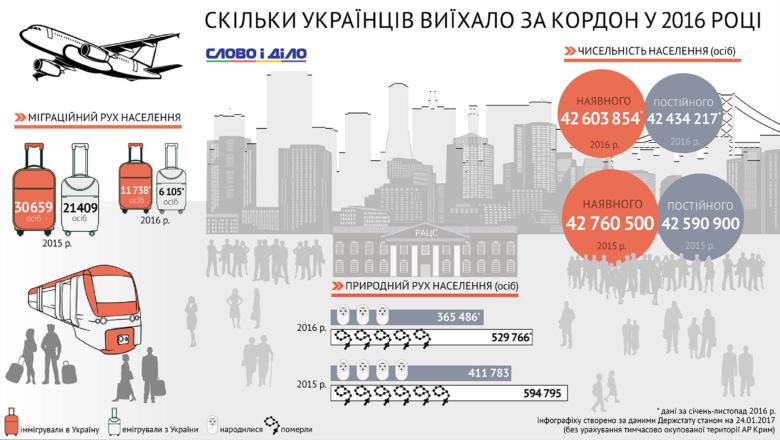 Із січня до листопада 2016 року за межі України на постійне проживання виїхали понад 6 тисяч людей.