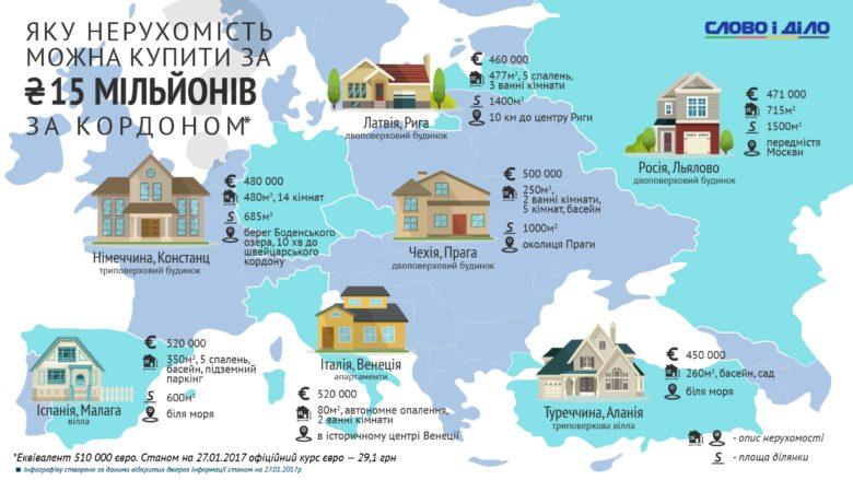 Раскрытие электронных деклараций политиков дало украинцам возможность заглянуть за высокие заборы их усадеб. А осознать масштаб увиденного поможет инфографика Слова и Дела.