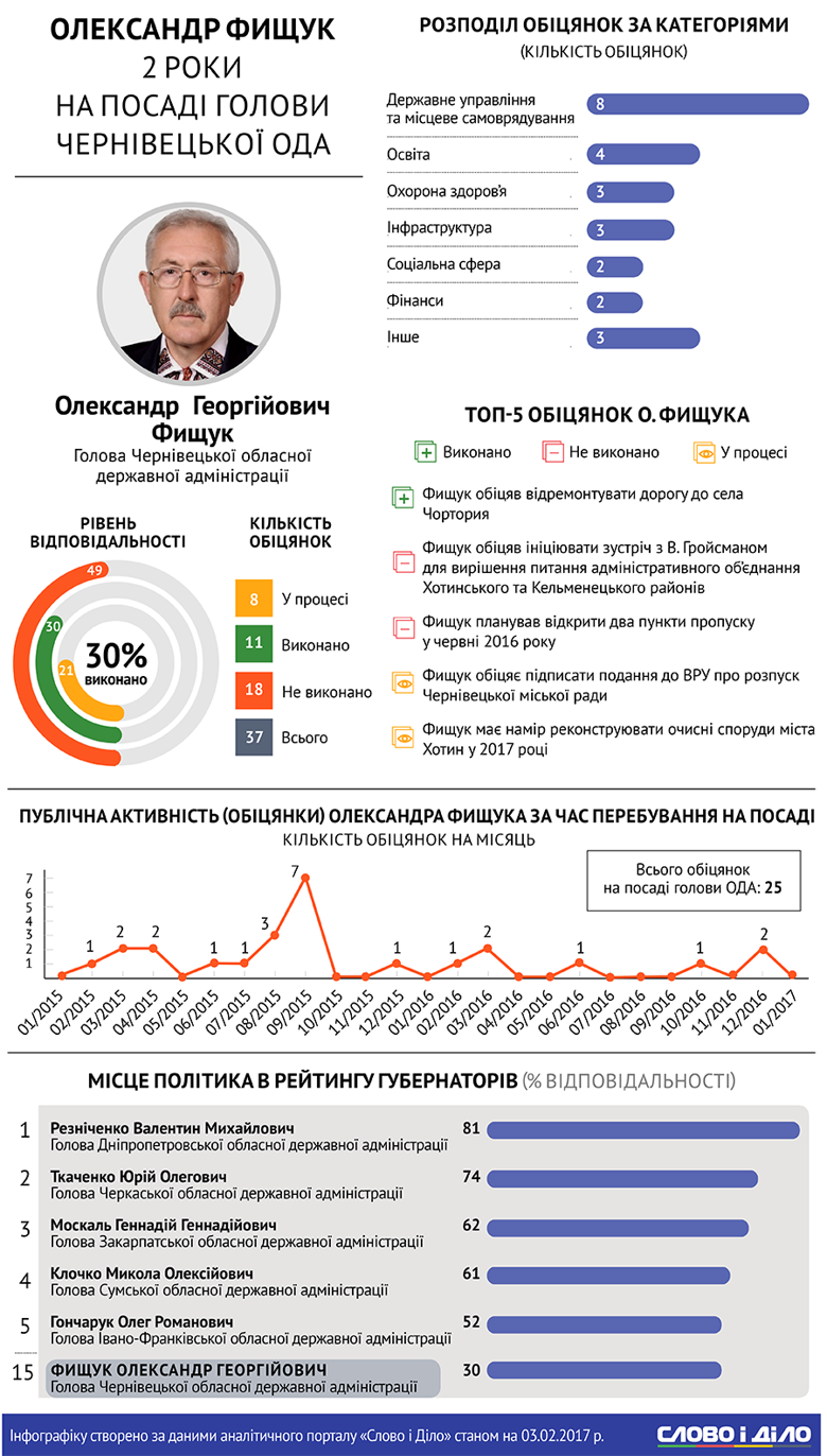 2 роки на посаді: як виконує обіцянки губернатор Буковини