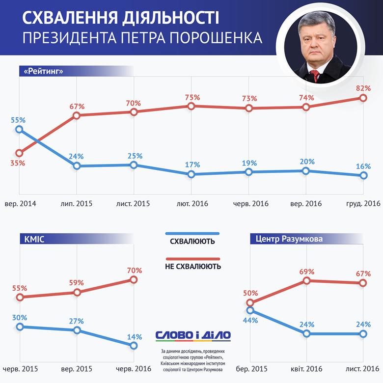 Українці дедалі частіше критично ставляться до роботи Президента Петра Порошенка. Про це свідчать результати всіх соцопитувань.